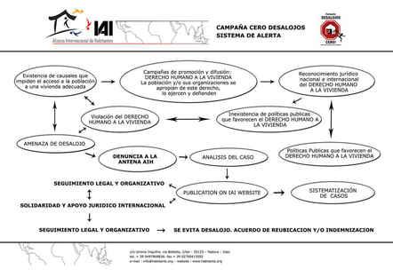 Percorso critico Campagna Sfratti Zero (2010, italiano)