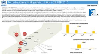 Forced evictions in Mogadishu 1 Jan – 28 Feb 2015